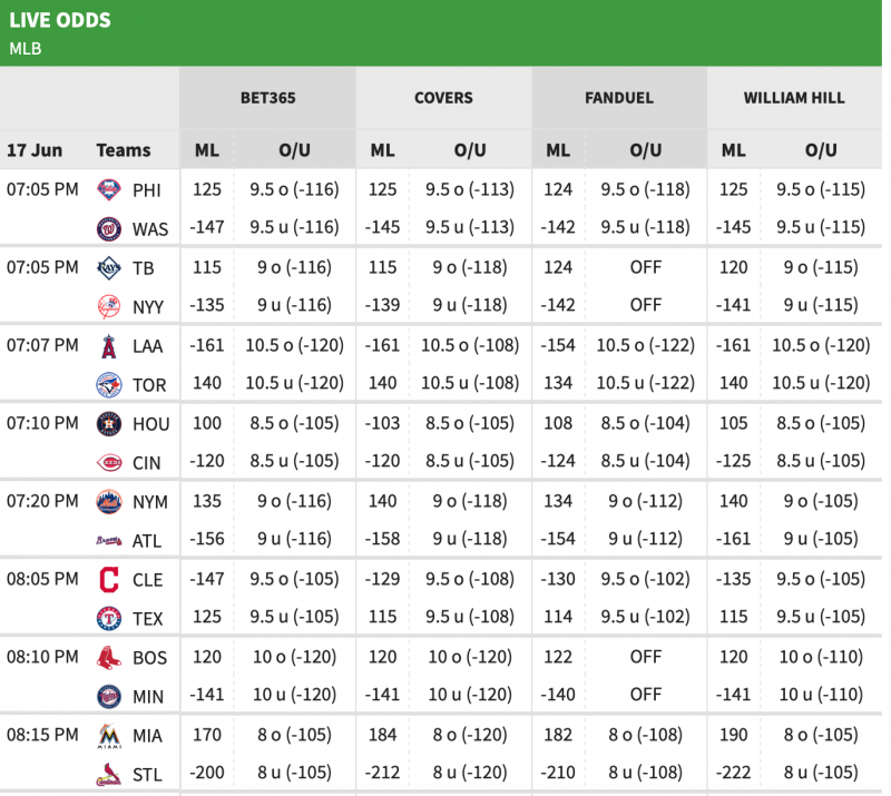 MLB Best Betting Teams